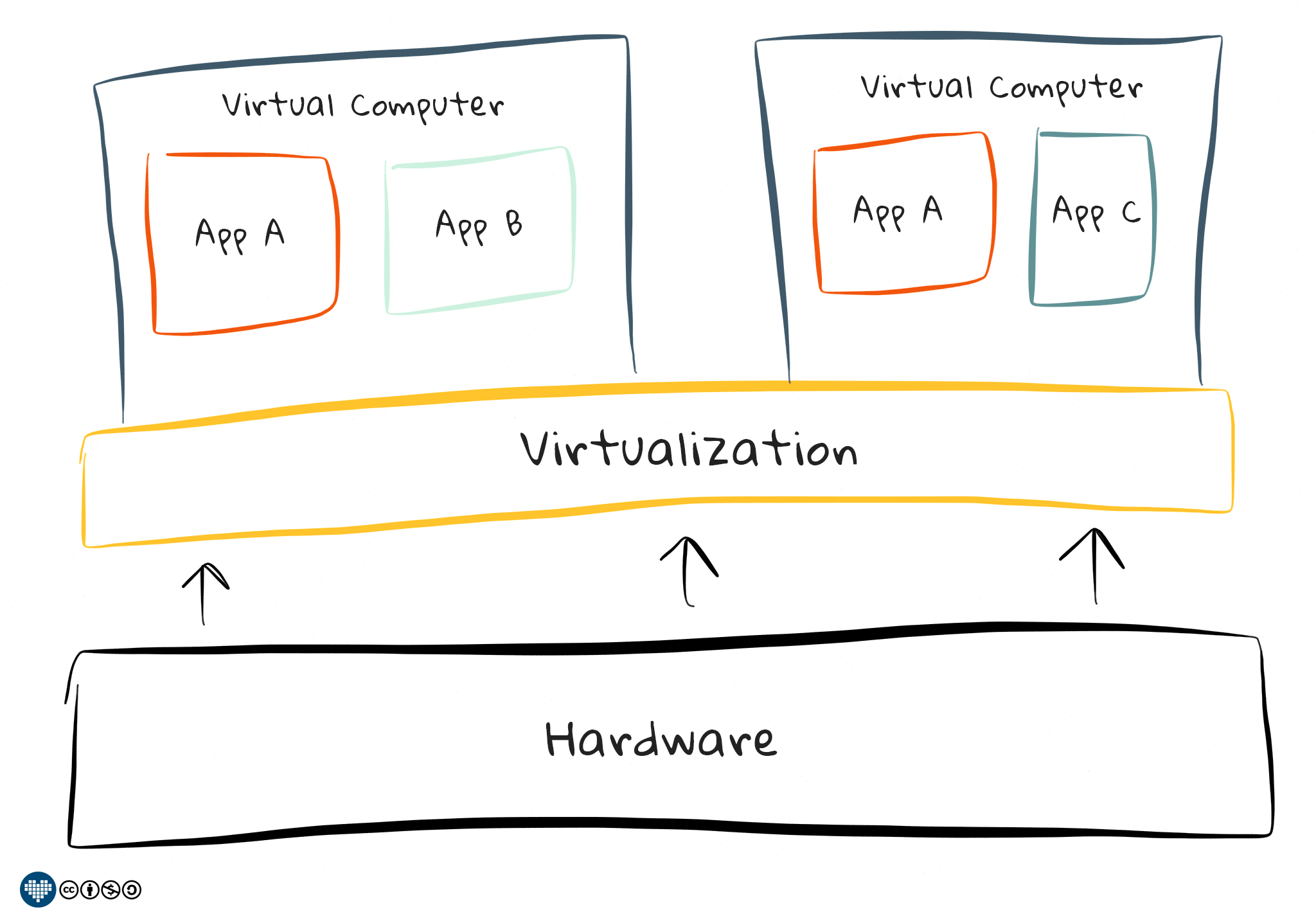 Virtualized System