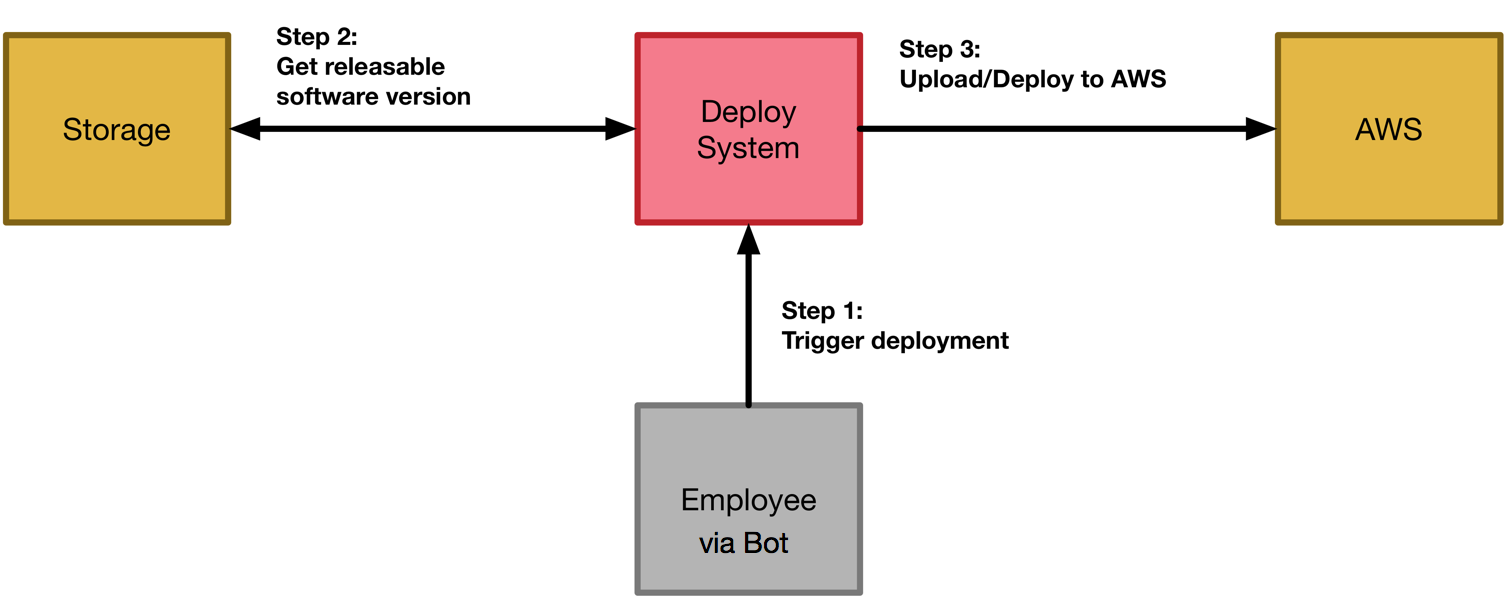 How we use a bot to automate deployments