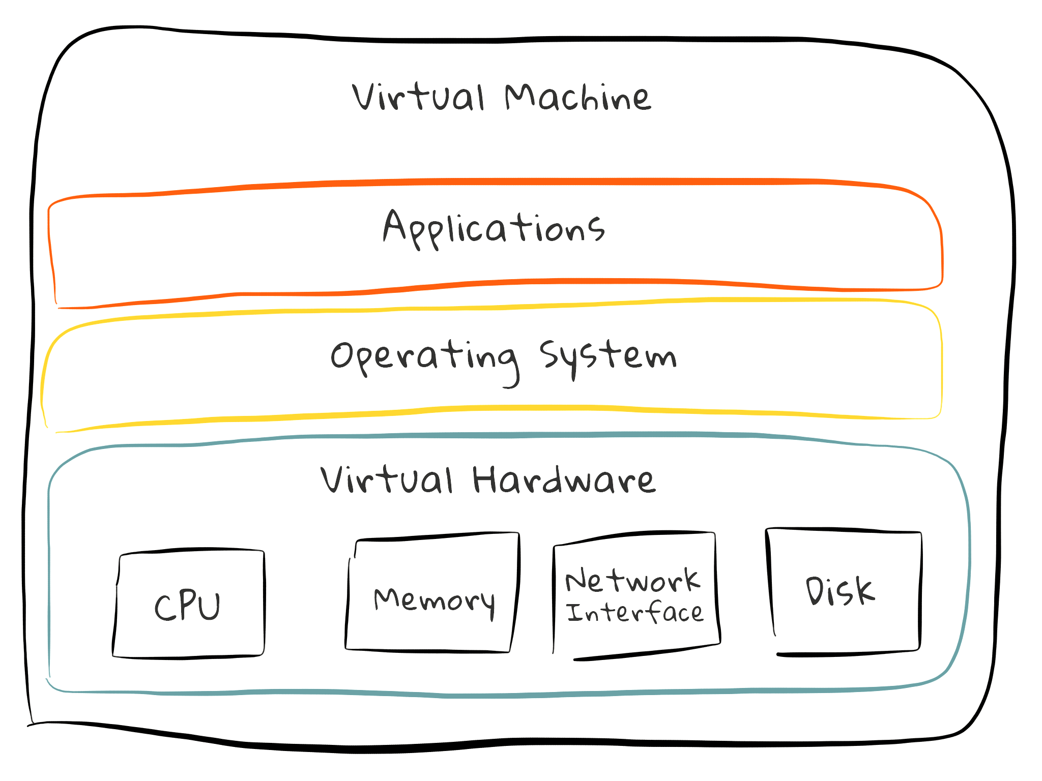 Inside a Virtual Machine